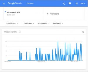 Sử dụng Google Trends trong Keyword Research