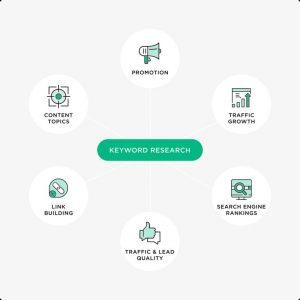 Vai trò của hoạt động Keyword Researh