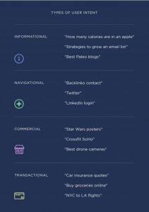 Keyword Research dựa vào ý định tìm kiếm người dùng