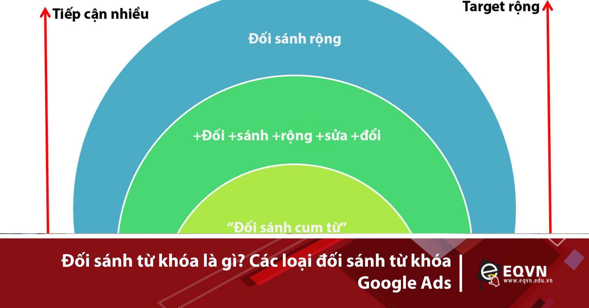 Đối sánh từ khóa quảng cáo Google