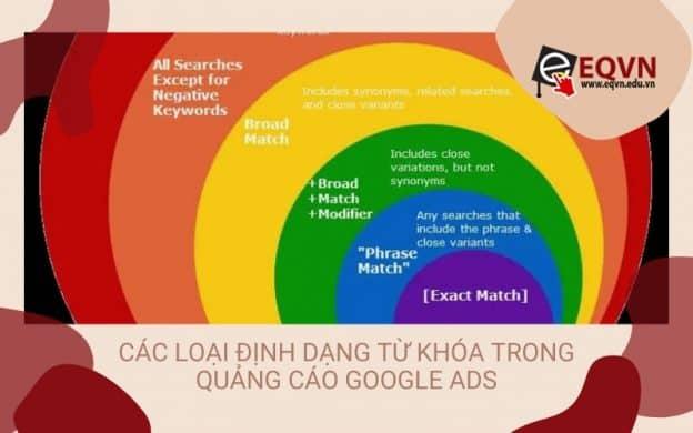 Định dạng từ khóa quảng cáo Google
