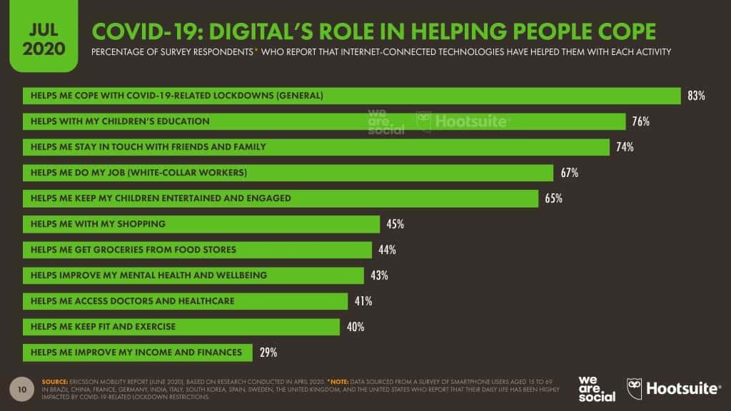 Báo cáo digital marketing 2020