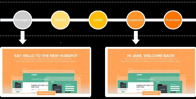 cá nhân hóa nội dung website