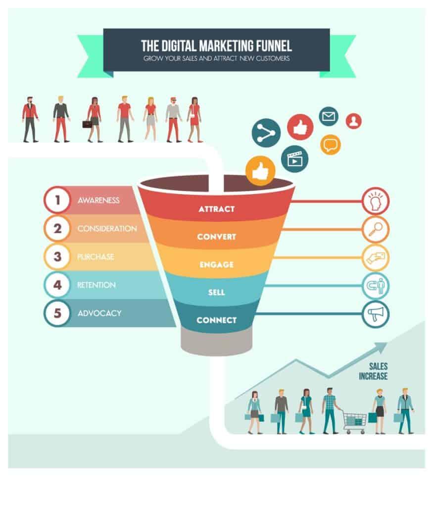 phễu digital marketing